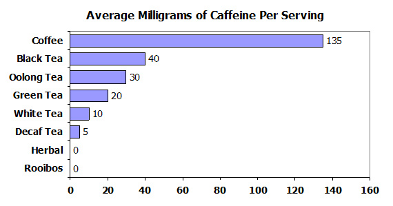 How much caffeine green tea